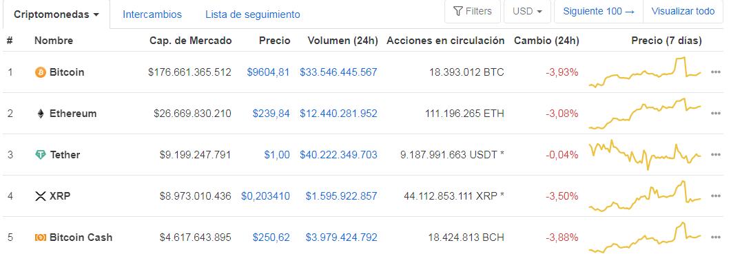 Top 5 des plus grandes monnaies crypto par capitalisation boursière. Tether occupe la 3e place grâce à la tendance à la hausse du projet. Source : CoinMarketCap