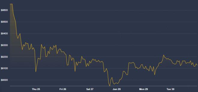 Pour Peter Schiff, les fans de Bitcoin se trompent. Source: CoinDesk
