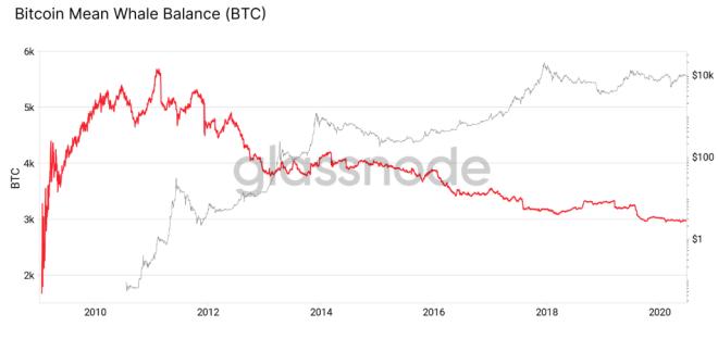Graphique du solde BTC moyen détenu par les baleines pendant la durée de vie de Bitcoin. Source: Glassnode