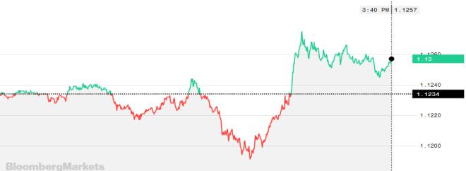 L'euro fait progresser le marché Forex avec une bonne performance.