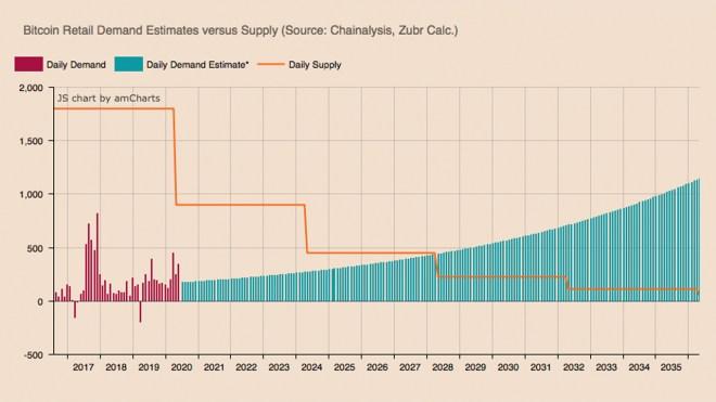 La demande de Bitcoin dépassera l'offre disponible dans une période de 4 à 8 ans. Source: Zubr.io